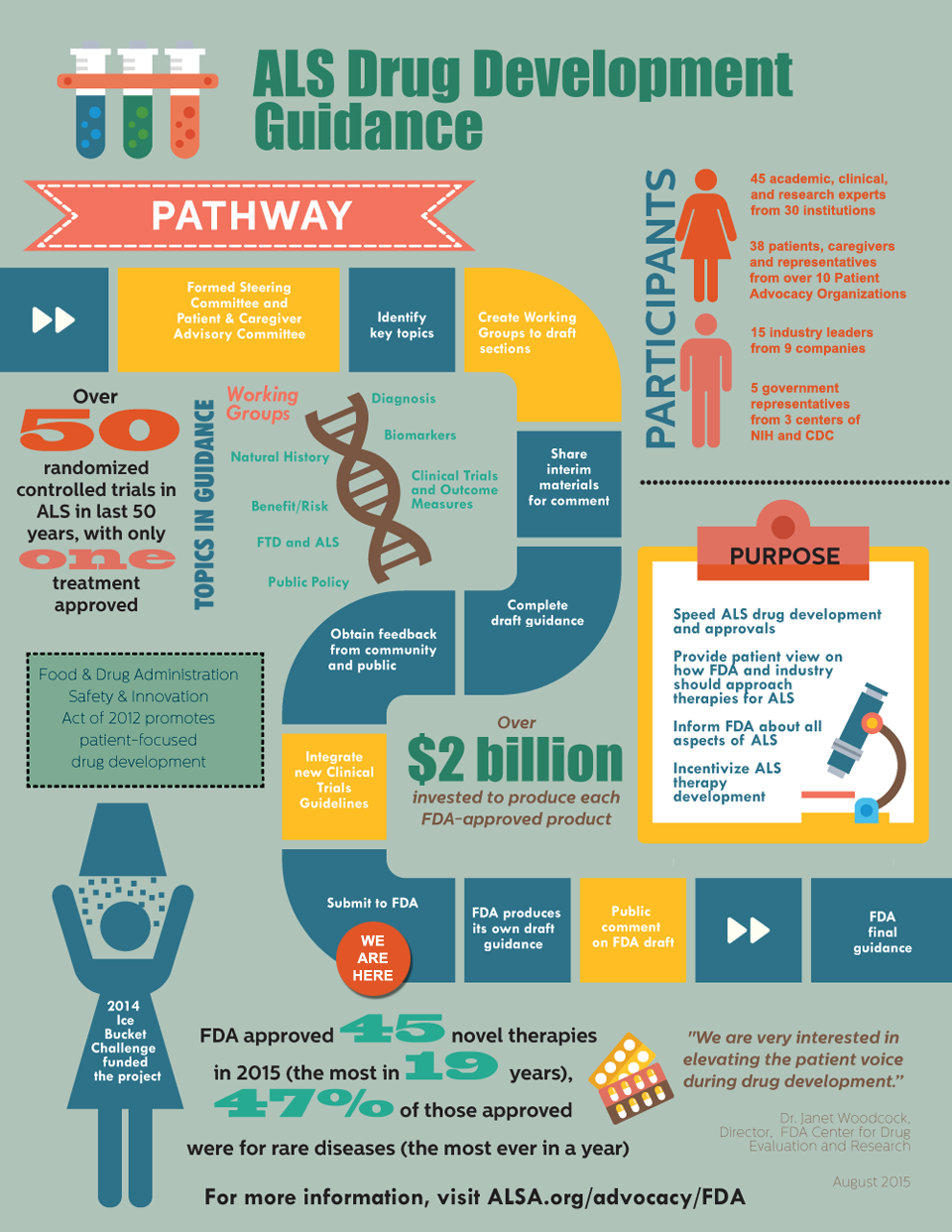 FDA Full infographic