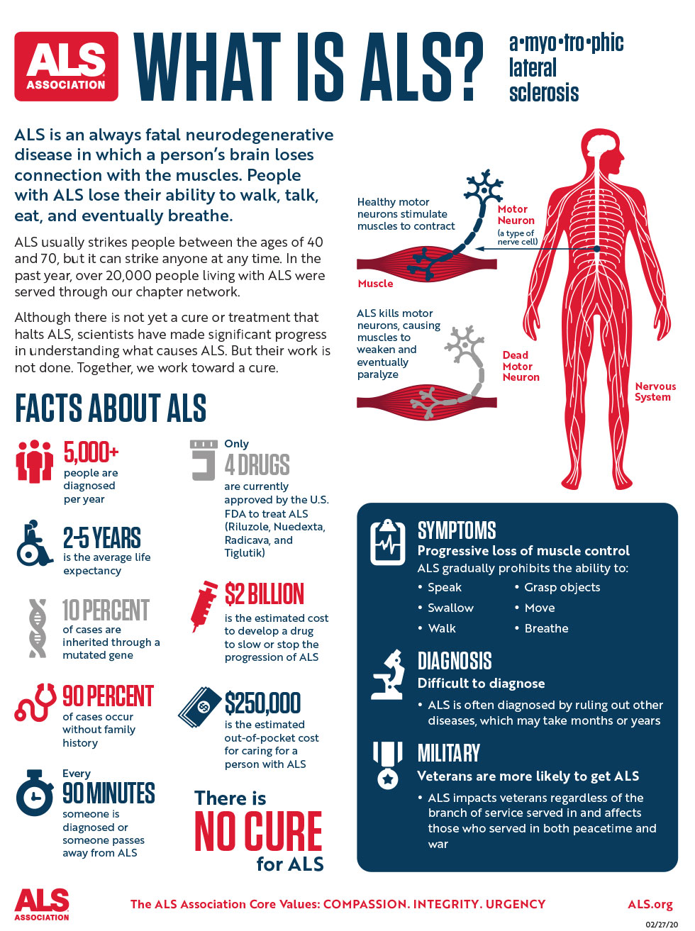 What Is ALS Infographic