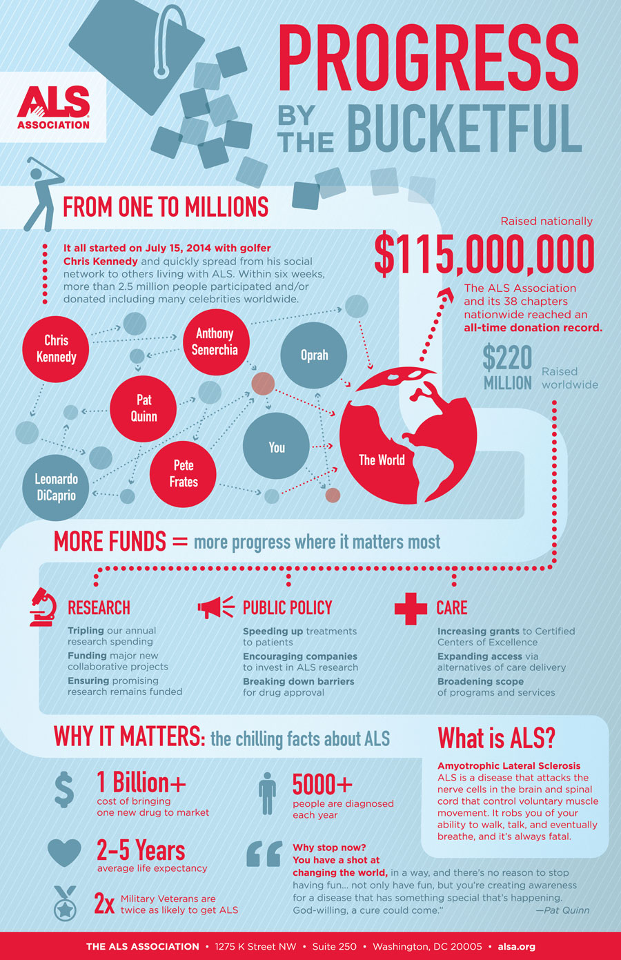 ALS-IBC-Infographic-WEB